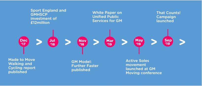 GM Moving Timeline JUne 2020 3