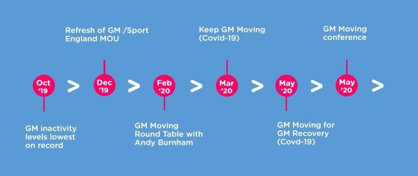 GM Moving Timeline June 2020 4