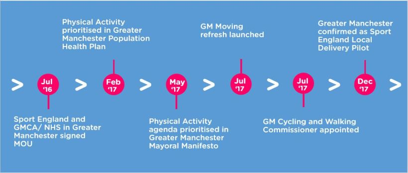 GMMoving Timeline June 2020 2